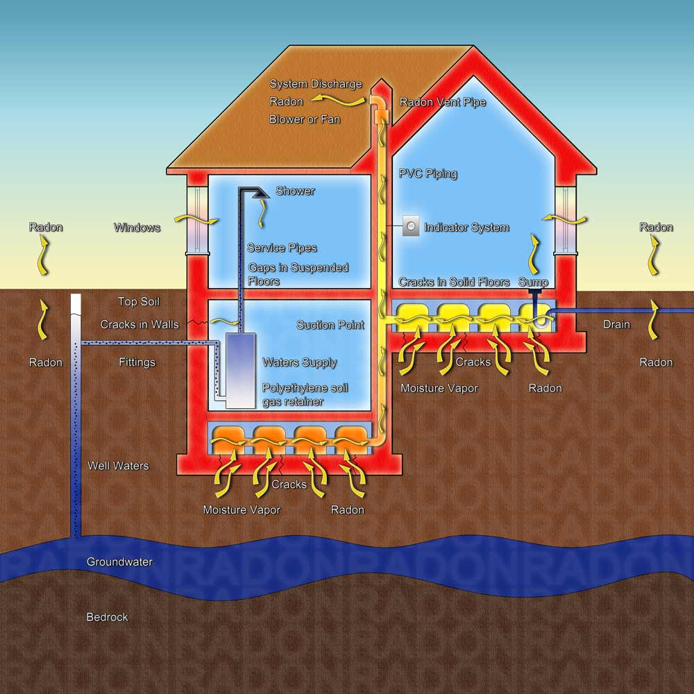 Is Radon Really a Serious Problem?